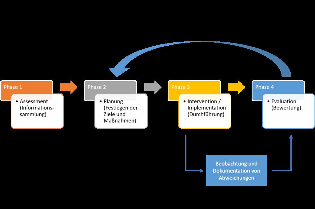Der Pflegeprozess als 4-Phasen-Modell nach Yura und Walsh