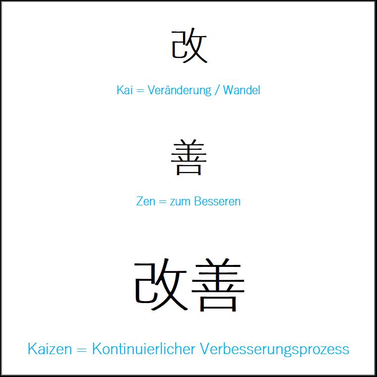 Kaizen als Prinzip im Qualitätsmanagement