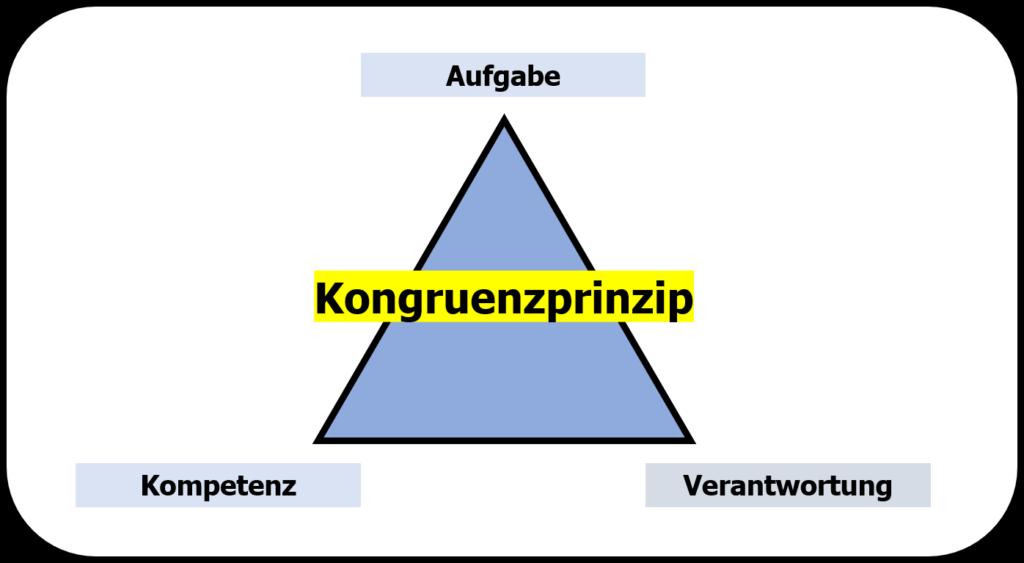 Organisatorische Grundelemente - das Kongruenzprinzip