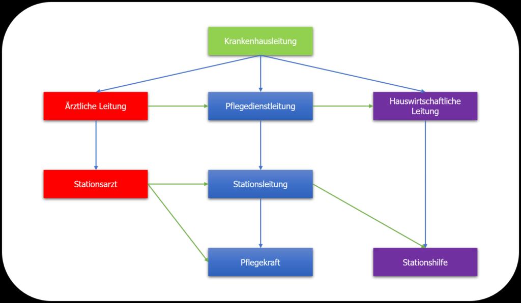 Liniensysteme - Mehrliniensystem