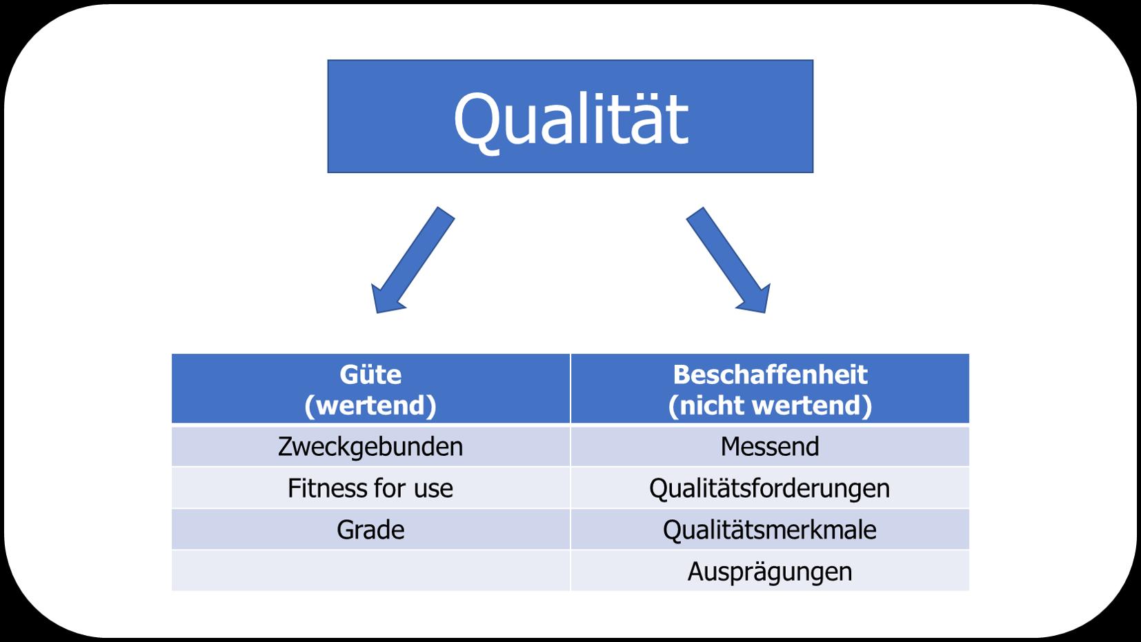 Qualitätsmanagement - Qualität unterscheidet sich nach Güte und Beschaffenheit