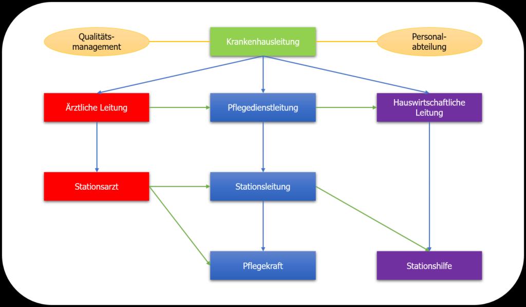 Liniensysteme - Stabliniensystem