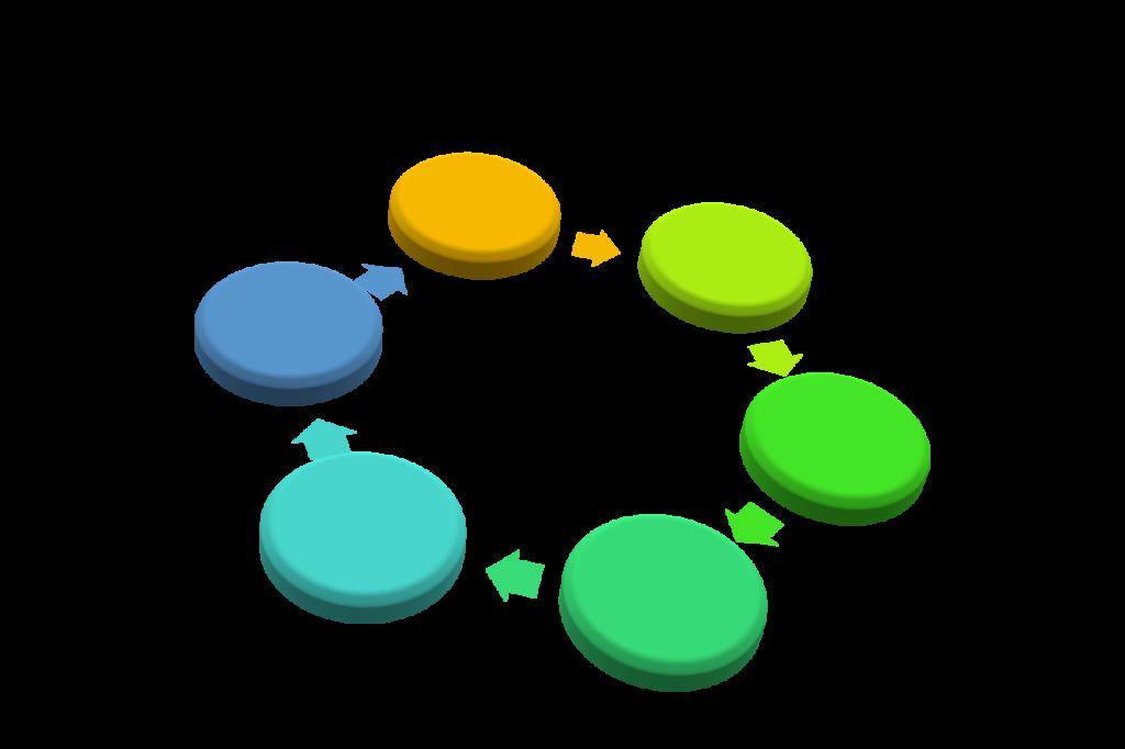 Regelkreis mit 6 Schritten