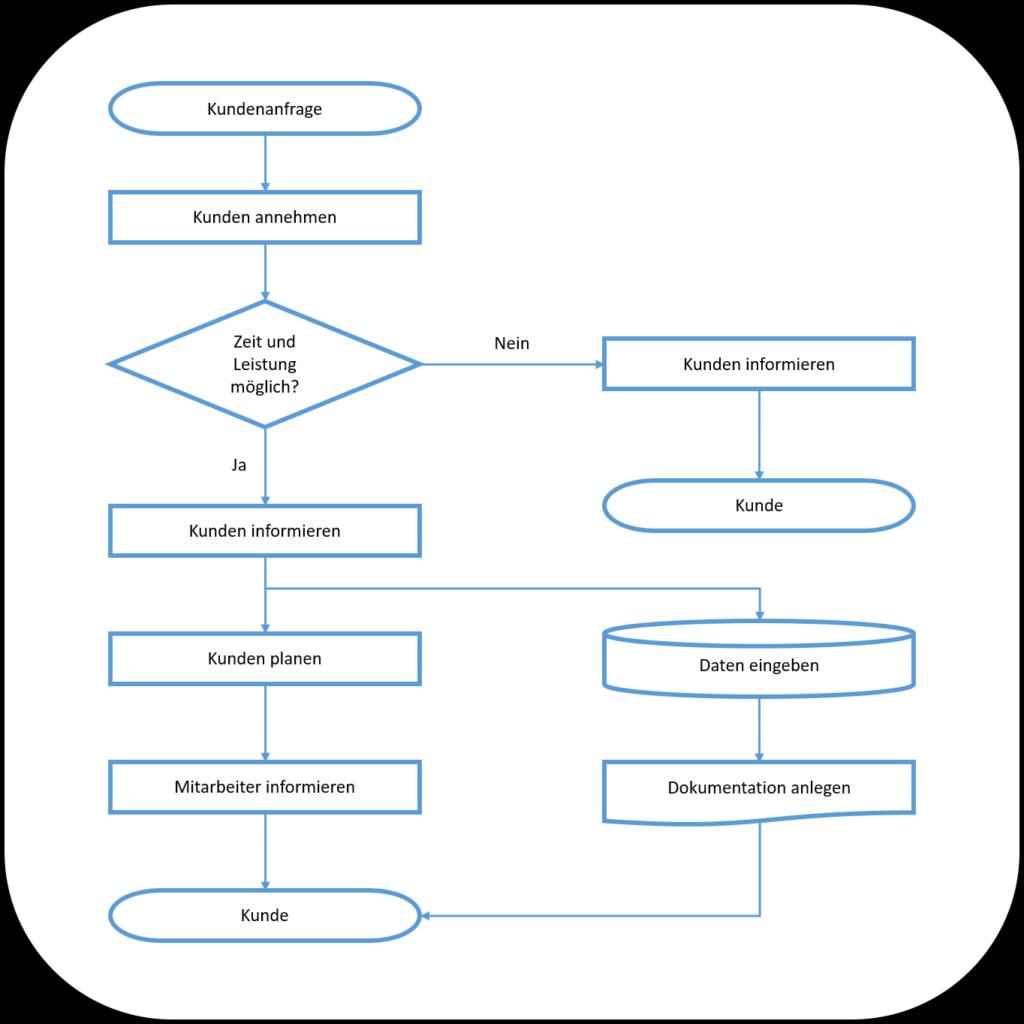 Flussdiagramm Prozessorganisation Kundenanfrage