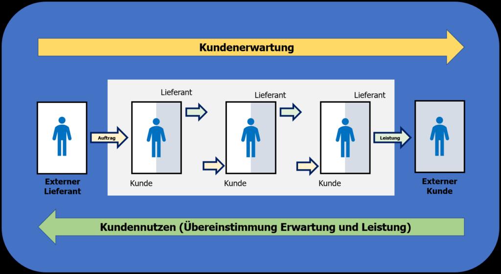 Prozessorganisation: Interne Lieferanten-Kunden-Beziehungen